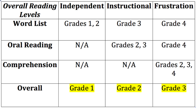 Iri Assessment Results Spe 440 Case Study Of A Struggling Reader